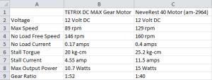 Motor Specs Spreadsheet
